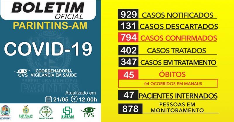 Sobe para 794 os casos confirmados de Covid-19 em Parintins; recuperados somam 402