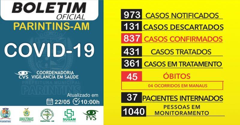 Parintins alcança a marca de 837 casos confirmados de Covid-19