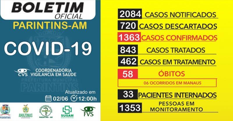 Sobe para 1.363 casos confirmados de Covid-19 em Parintins; 843 pacientes já se recuperaram