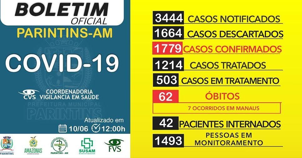 Casos de Covid-19 em Parintins chegam a 1.779; 50 nas últimas 24 horas