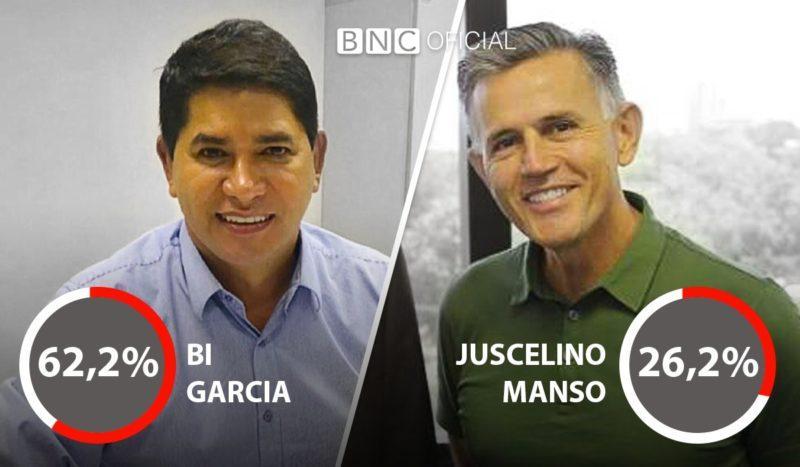 Bi Garcia lidera com vantagem, mostra pesquisa Action/BNC em Parintins