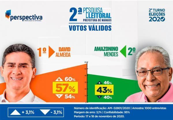 Em Manaus, David Almeida vai a 57% e Amazonino cai para 43%